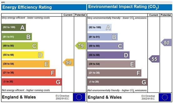 Engery Efficiency Rating
